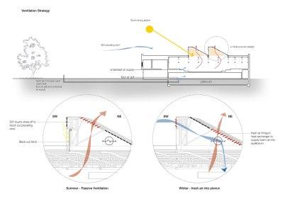 Tech: multi-purpose skylight